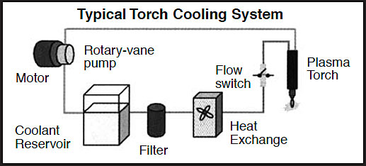 Figure 1 - typical plasma cutting system torch cooling system diagram