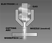 Illustration 2 - The arc blows out of the orifice and reattaches to the face of the nozzle, forming a pilot arc