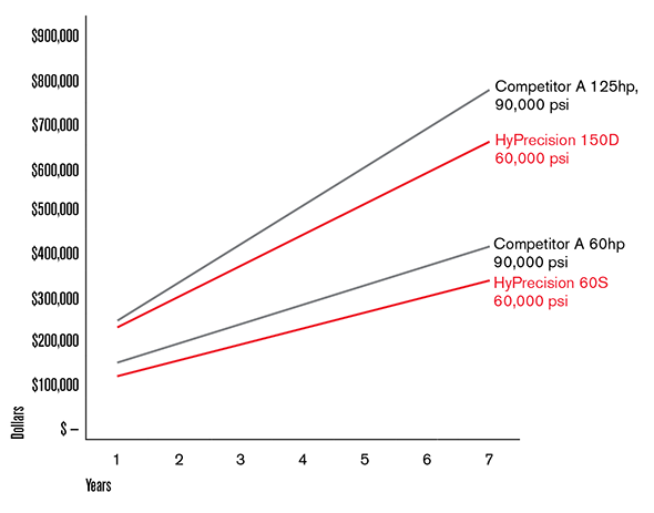 Graph showing cumulative cost of ownership 4137 bar vs 6200 bar (includes abrasive cost)
