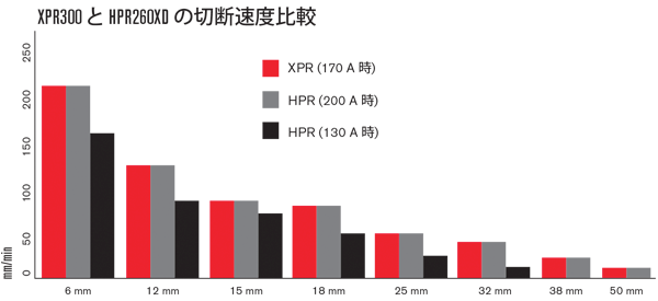 XPR300 effiency compared to predecessors