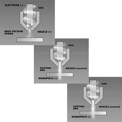 Plasma cutting systems - starting problems