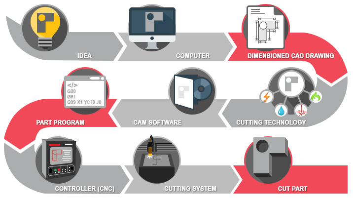 CAM software as part of the automated cutting process