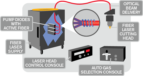 Diagram of how fiber laser works