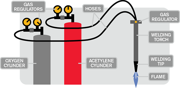 Illustration of how oxyfuel works