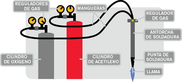 Ilustración sobre cómo funciona el oxicorte