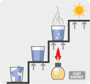 Diagram of using heat energy to get plasma