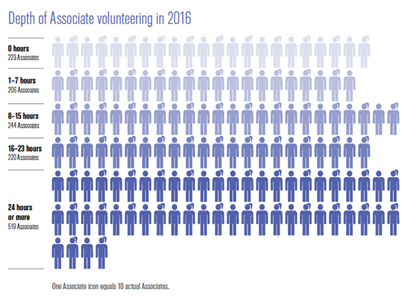 Depth of Associate volunteering in 2016