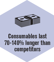 Consumables last longer than competitors