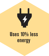 Uses less energy