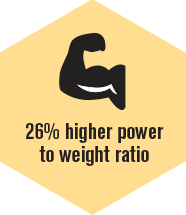 Higher power-to-weight ratio