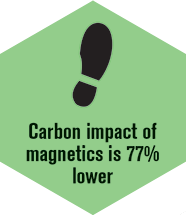 Carbon impact lower