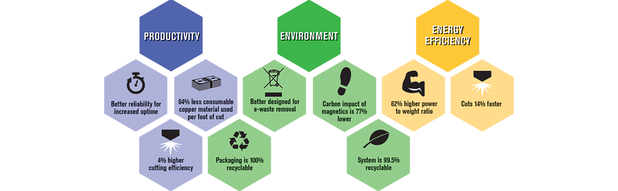 XPR300 sustainability scorecard