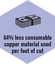 Less consumable copper material used