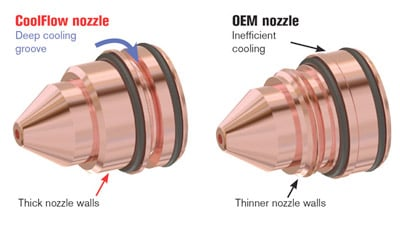 CoolFlow nozzle technology vs OEM