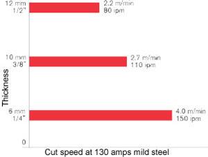 hpr130xdd Hy Performance HPR 130XD