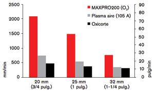 longlife3.3 Sistema de plasma MAXPRO200