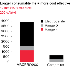 "MAXPro200 - Longer consumable life = more cost effective; 12 mm (1/2"") mild steel - 200 A Air/Air"