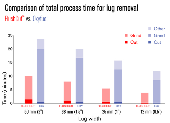 Comparison of total process time
