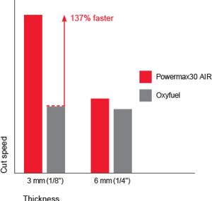 Powermax30 AIR relative cut performance on mild steel chart
