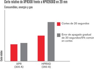 xpr Plasma XPR