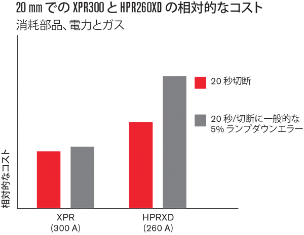 XPR300 vs. HPR260XD relative cost